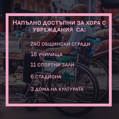 Колко е достъпна градската среда на София?