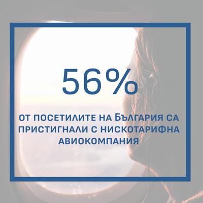 Как расте туризмът в София?