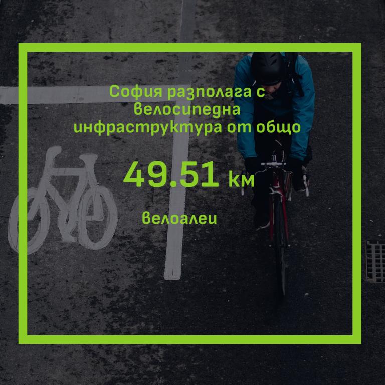 Велосипедно придвижване в София