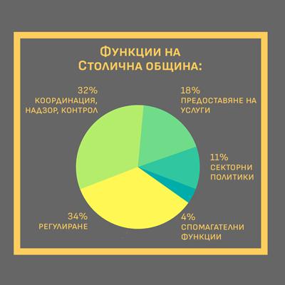 Функционално разпределение на дейностите на Столична община