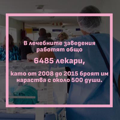 Състояние на здравната инфраструктура на Столична община
